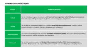 Übersicht: Welcher Kunstrasen eignet sich für welche Sportart - Fußball, Hockey, American Football, Multifunktional